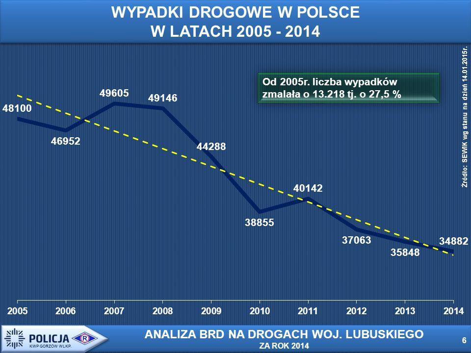 Od 2005r. liczba wypadków zmalała o 13.218 tj. o 27,5 % 6 6 KWP GORZÓW WLKP.
