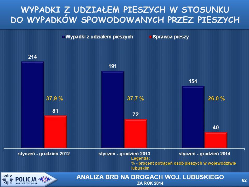 WYPADKI Z UDZIAŁEM PIESZYCH W STOSUNKU DO WYPADKÓW SPOWODOWANYCH PRZEZ PIESZYCH Legenda: % - procent potrąceń osób pieszych w województwie lubuskim 37,9 %37,7 %26,0 % 62 KWP GORZÓW WLKP.