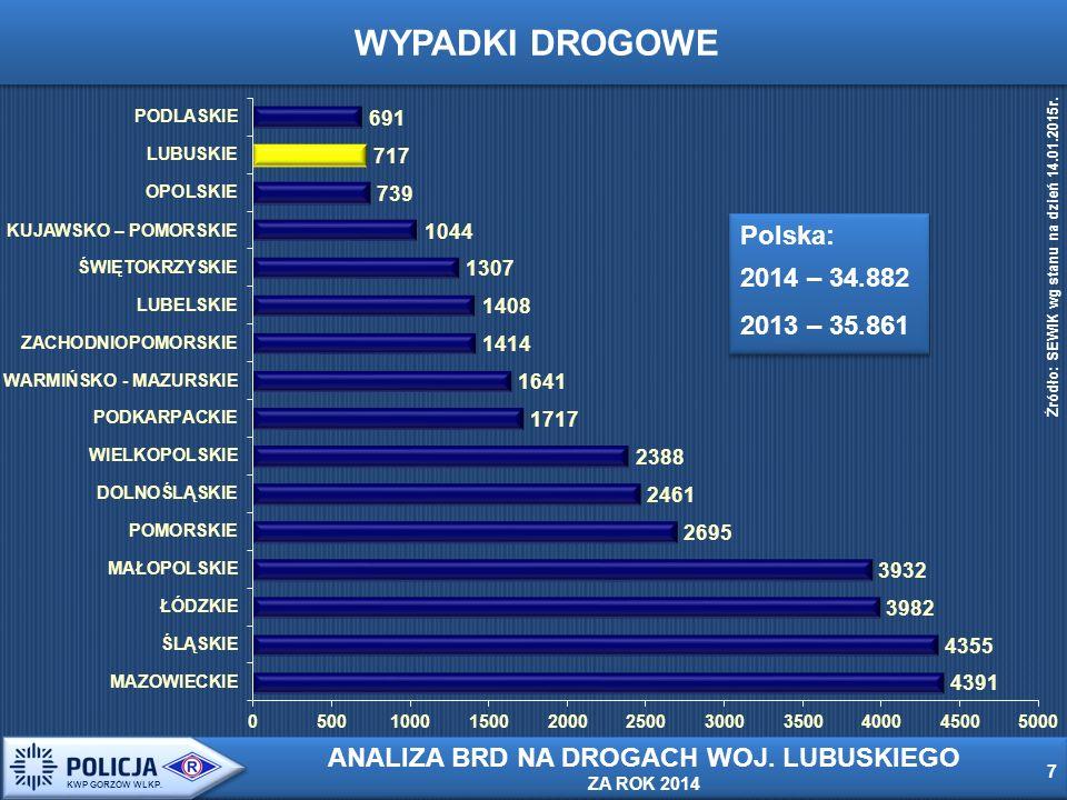Od 2005r.liczba wypadków spadła o 143 tj. o 16,6 % 18 KWP GORZÓW WLKP.