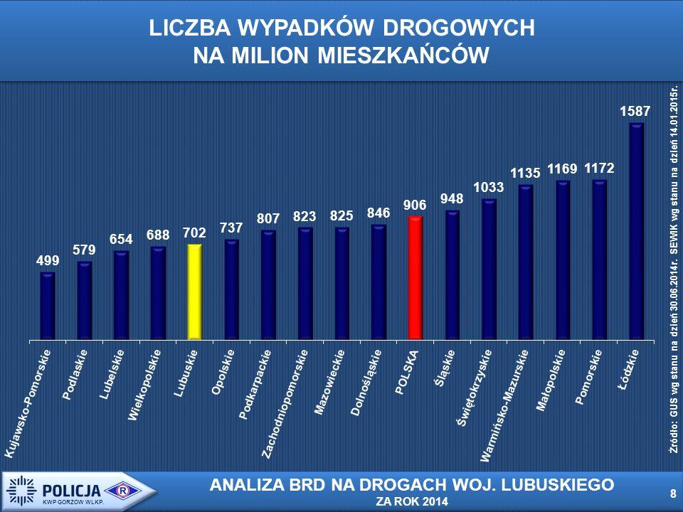 LICZBA WYPADKÓW DROGOWYCH NA MILION MIESZKAŃCÓW Źródło: GUS wg stanu na dzień 30.06.2014r.