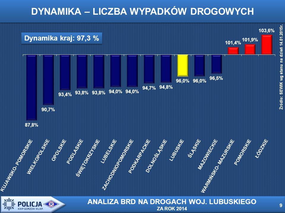DYNAMIKA – LICZBA WYPADKÓW DROGOWYCH Źródło: SEWIK wg stanu na dzień 14.01.2015r.