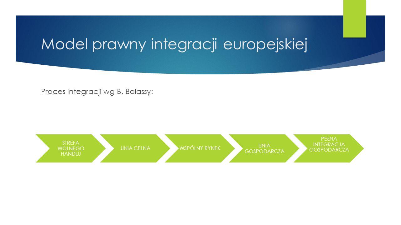 Model prawny integracji europejskiej Proces integracji wg B.