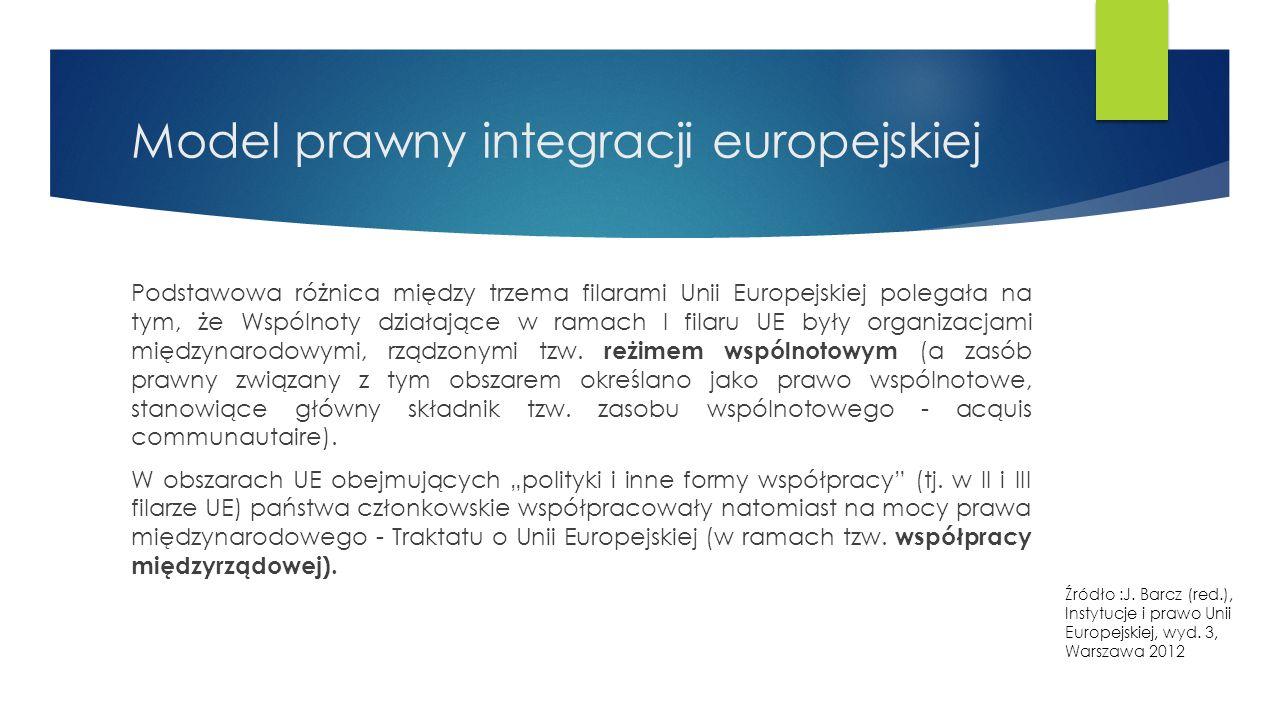 Model prawny integracji europejskiej Podstawowa różnica między trzema filarami Unii Europejskiej polegała na tym, że Wspólnoty działające w ramach I filaru UE były organizacjami międzynarodowymi, rządzonymi tzw.