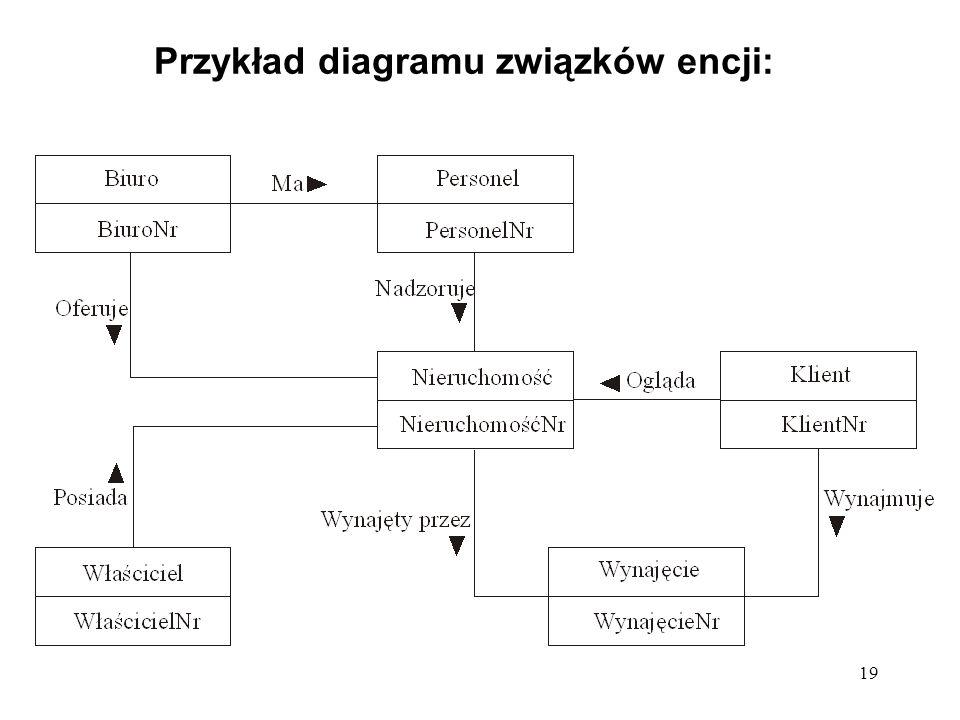 19 Przykład diagramu związków encji: