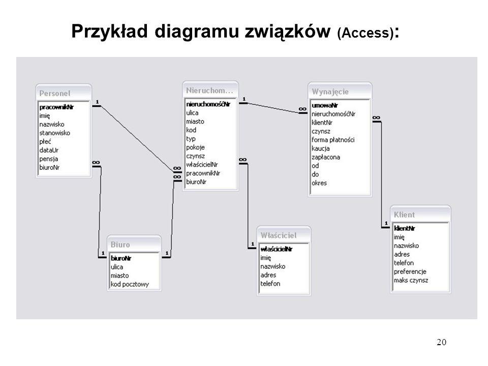 20 Przykład diagramu związków (Access) :