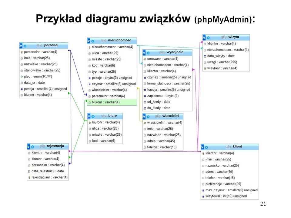 21 Przykład diagramu związków (phpMyAdmin) :