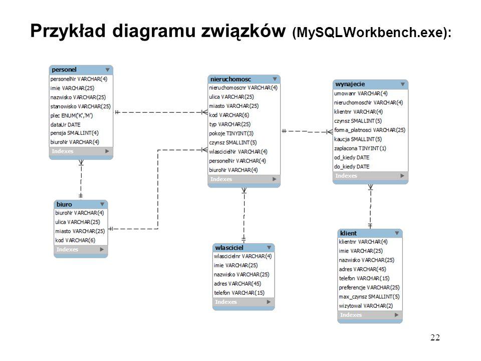 22 Przykład diagramu związków (MySQLWorkbench.exe):
