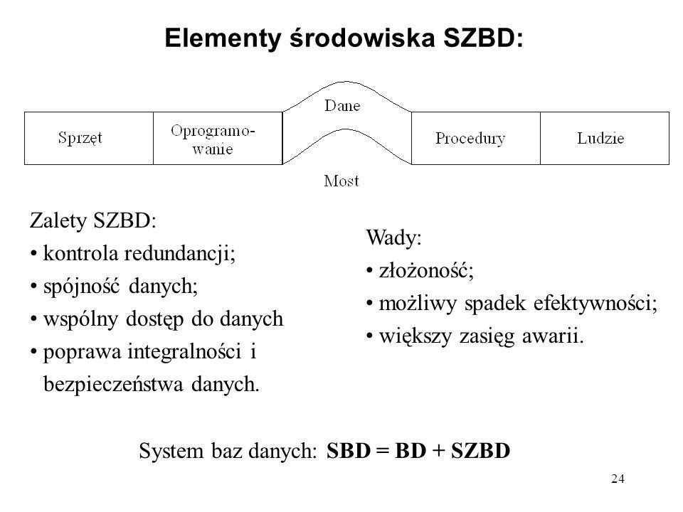 24 Elementy środowiska SZBD: Zalety SZBD: kontrola redundancji; spójność danych; wspólny dostęp do danych poprawa integralności i bezpieczeństwa danyc