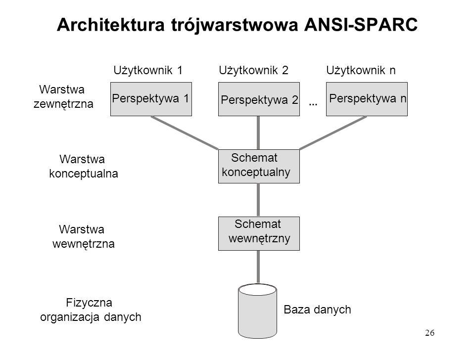 26 Architektura trójwarstwowa ANSI-SPARC Użytkownik 1Użytkownik 2Użytkownik n Warstwa zewnętrzna Warstwa konceptualna Warstwa wewnętrzna Fizyczna organizacja danych Baza danych Schemat wewnętrzny Schemat konceptualny Perspektywa 1 Perspektywa 2 Perspektywa n...