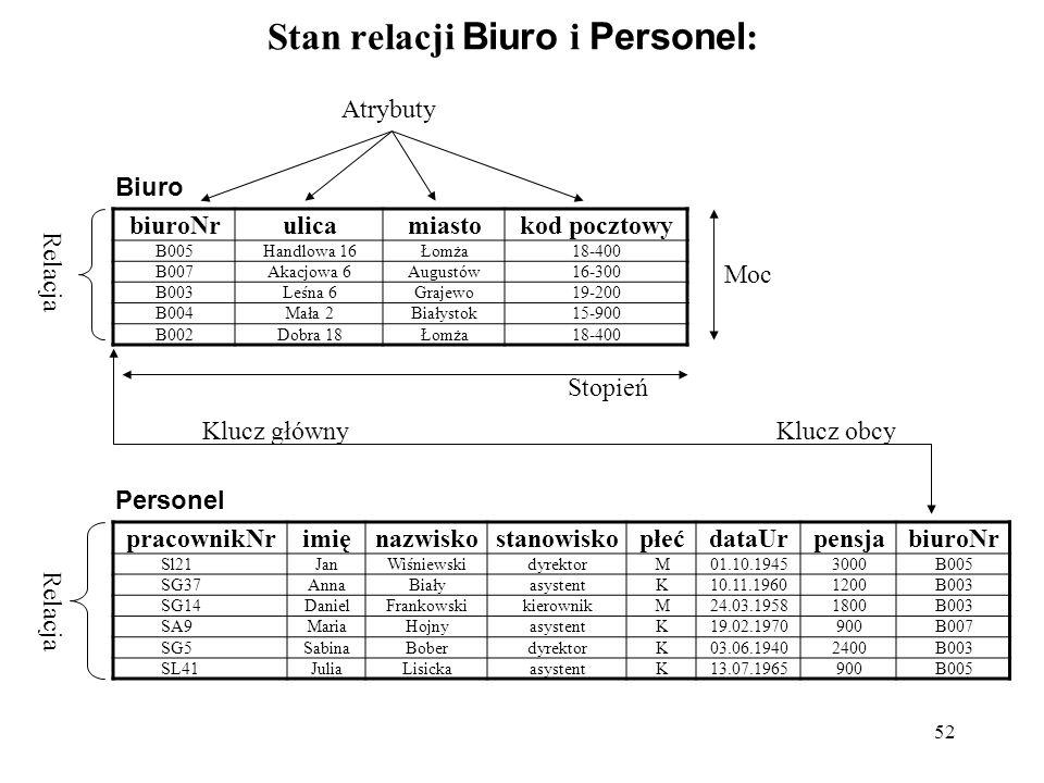 52 Stan relacji Biuro i Personel : biuroNrulicamiastokod pocztowy B005Handlowa 16Łomża18-400 B007Akacjowa 6Augustów16-300 B003Leśna 6Grajewo19-200 B00