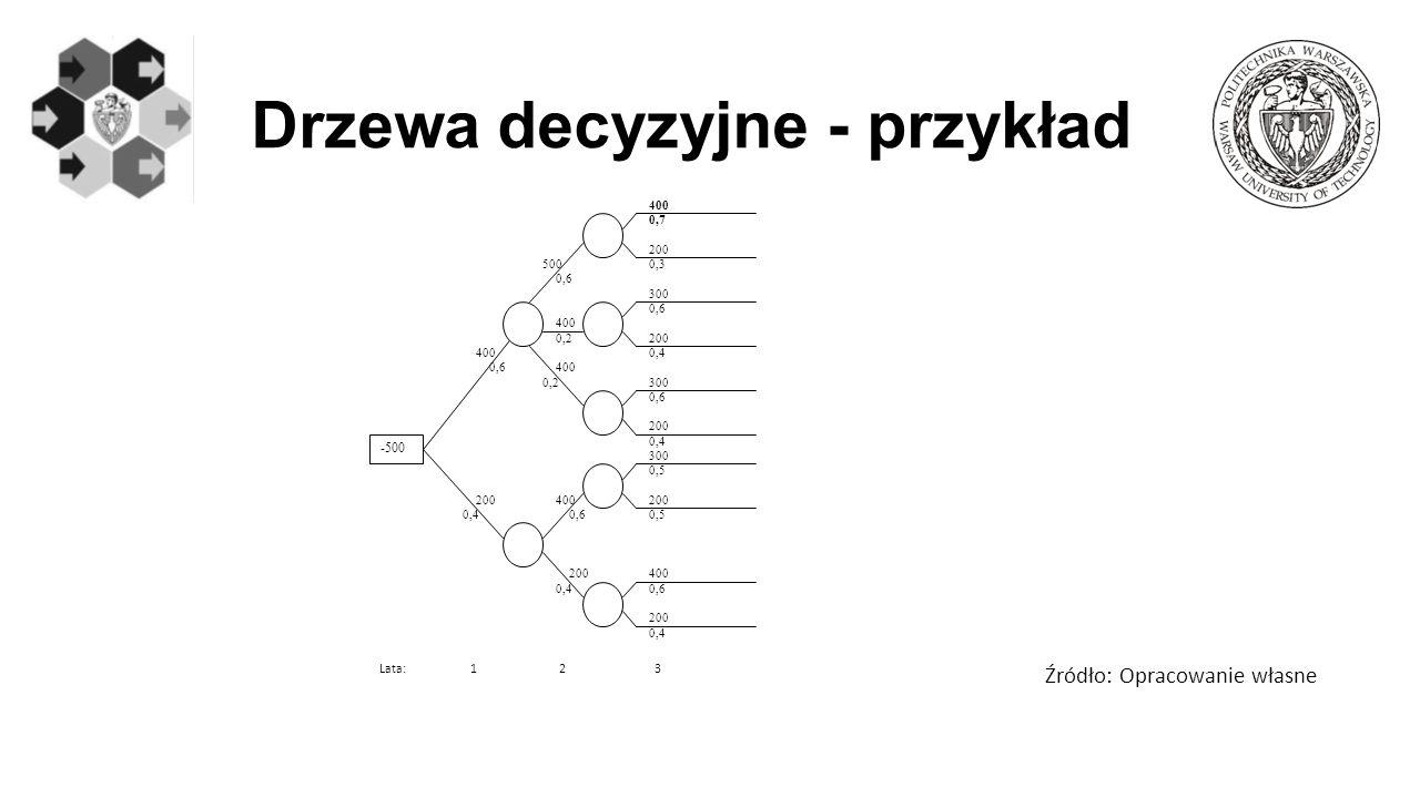 Drzewa decyzyjne - przykład Źródło: Opracowanie własne -500 400 0,6 200 0,4 500 400 0,6 0,2 0,7 0,3 400 300 200 300 200 0,6 0,4 0,6 0,4 300 200 400200