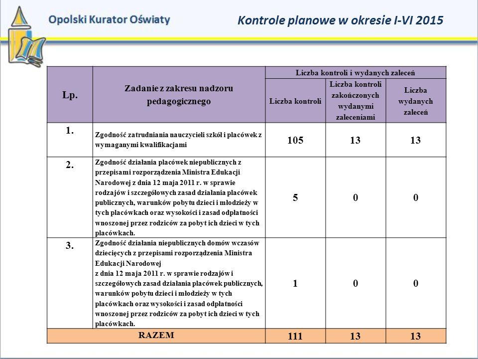 Kontrole planowe w okresie I-VI 2015 Lp. Zadanie z zakresu nadzoru pedagogicznego Liczba kontroli i wydanych zaleceń Liczba kontroli Liczba kontroli z