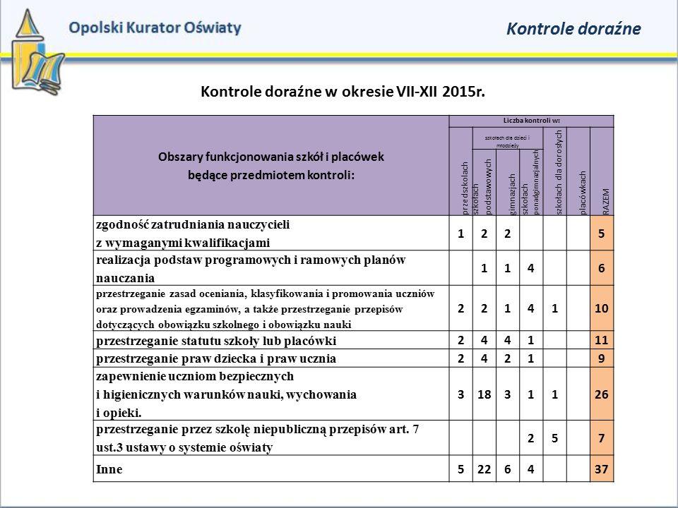 Kontrole doraźne Kontrole doraźne w okresie VII-XII 2015r. Obszary funkcjonowania szkół i placówek będące przedmiotem kontroli: Liczba kontroli w: prz