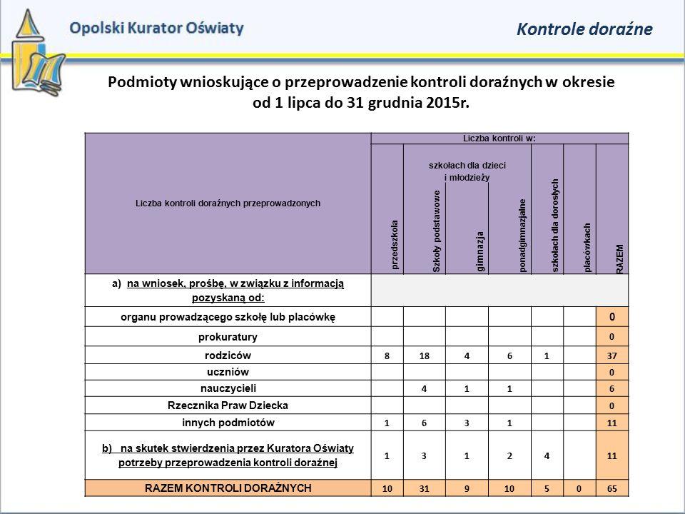 Kontrole doraźne Podmioty wnioskujące o przeprowadzenie kontroli doraźnych w okresie od 1 lipca do 31 grudnia 2015r. Liczba kontroli doraźnych przepro