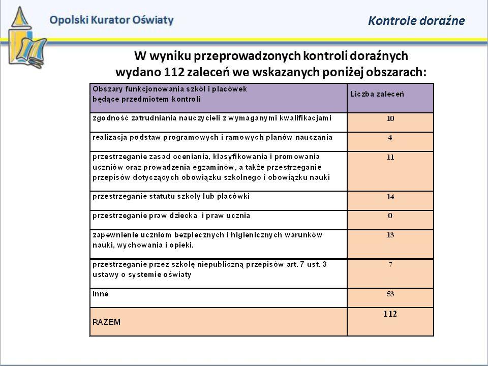 Kontrole doraźne W wyniku przeprowadzonych kontroli doraźnych wydano 112 zaleceń we wskazanych poniżej obszarach: