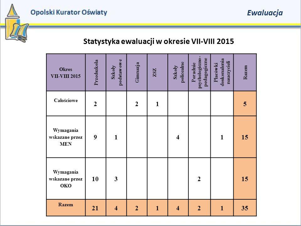 Ewaluacja Statystyka ewaluacji w okresie VII-VIII 2015 Okres VII-VIII 2015 Przedszkola Szkoły podstawowe Gimnazja ZSZ Szkoły policealne Poradnie psych