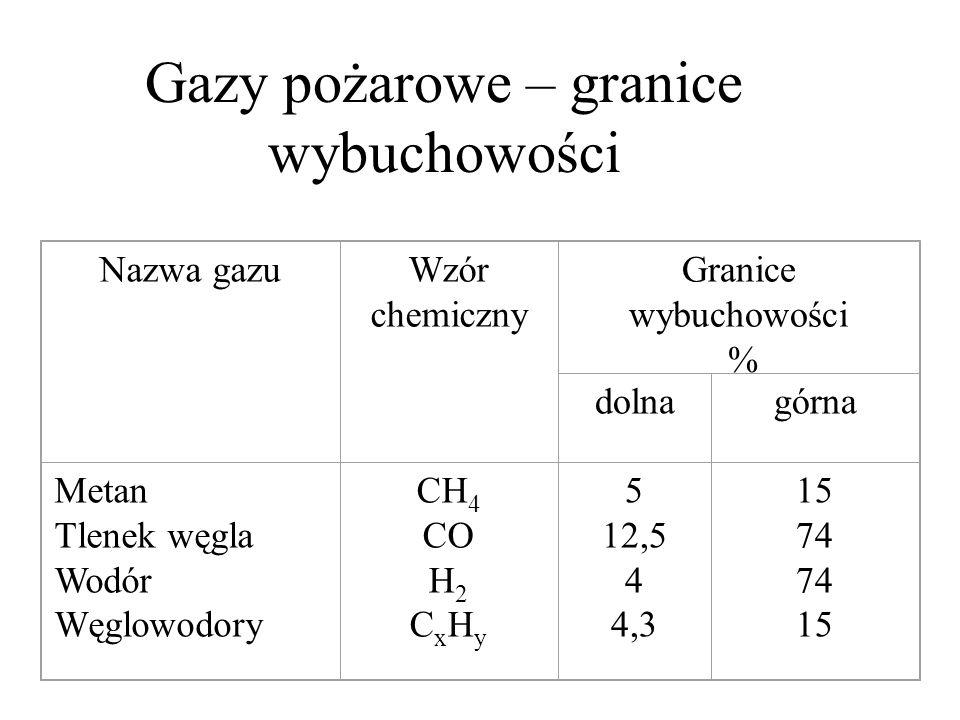 Nazwa gazuWzór chemiczny Granice wybuchowości % dolnagórna Metan Tlenek węgla Wodór Węglowodory CH 4 CO H 2 C x H y 5 12,5 4 4,3 15 74 15 Gazy pożarow