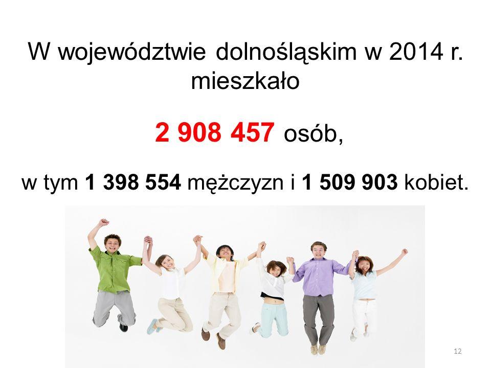 12 W województwie dolnośląskim w 2014 r. mieszkało 2 908 457 osób, w tym 1 398 554 mężczyzn i 1 509 903 kobiet.