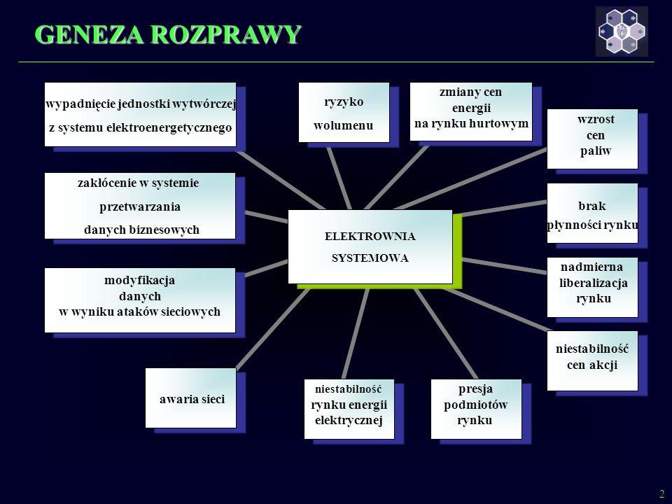ELEKTROWNIA SYSTEMOWA zmiany cen energii na rynku hurtowym wzrost cen paliw brak płynności rynku nadmierna liberalizacja rynku niestabilność rynku energii elektrycznej awaria sieci presja podmiotów rynku modyfikacja danych w wyniku ataków sieciowych zakłócenie w systemie przetwarzania danych biznesowych wypadnięcie jednostki wytwórczej z systemu elektroenergetycznego niestabilność cen akcji ryzyko wolumenu 2 GENEZA ROZPRAWY