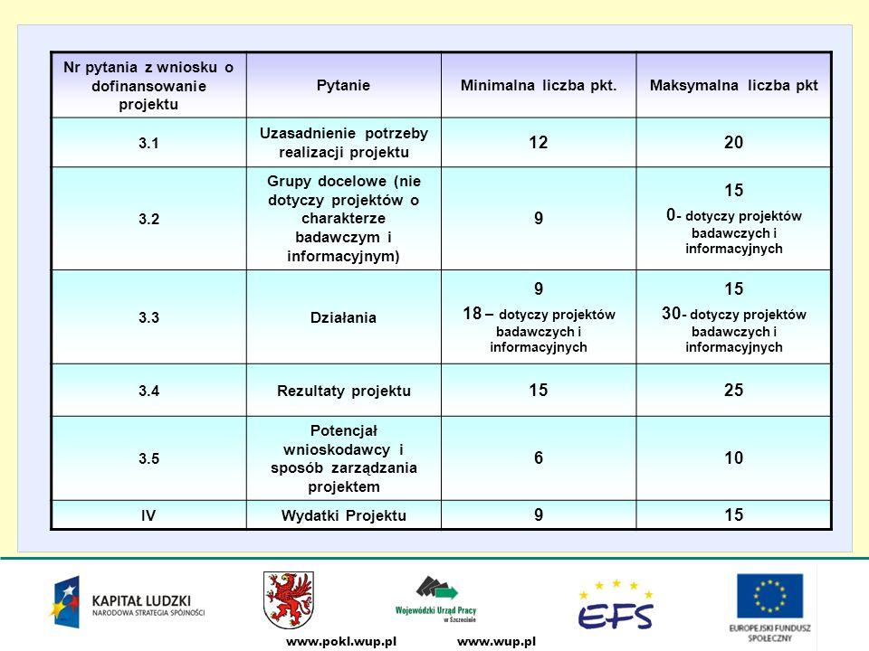 www.wup.plwww.pokl.wup.pl Nr pytania z wniosku o dofinansowanie projektu PytanieMinimalna liczba pkt.Maksymalna liczba pkt 3.1 Uzasadnienie potrzeby realizacji projektu 1220 3.2 Grupy docelowe (nie dotyczy projektów o charakterze badawczym i informacyjnym) 9 15 0 - dotyczy projektów badawczych i informacyjnych 3.3Działania 9 18 – dotyczy projektów badawczych i informacyjnych 15 30 - dotyczy projektów badawczych i informacyjnych 3.4Rezultaty projektu 1525 3.5 Potencjał wnioskodawcy i sposób zarządzania projektem 610 IVWydatki Projektu 915
