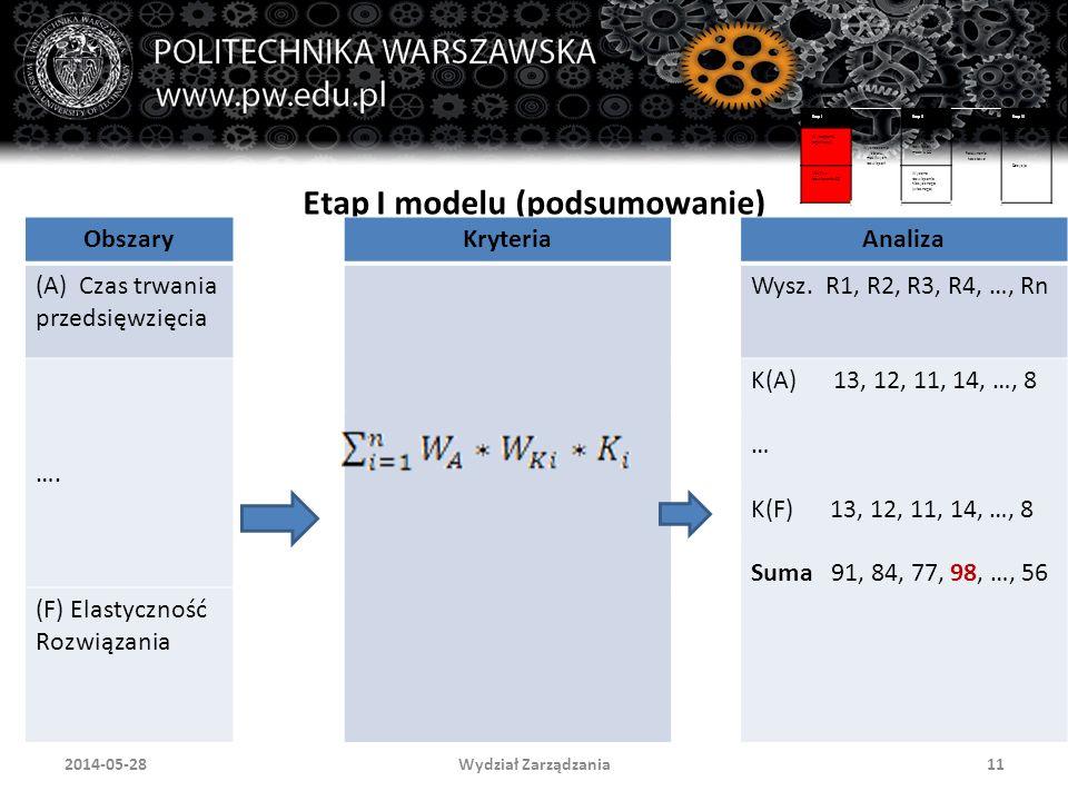 Wydział Zarządzania112014-05-28 Etap I modelu (podsumowanie) Etap I Wyznaczenie zbioru możliwych rozwiązań Etap II Porównanie kosztowe Etap III Wymagania organizacji Wycena uzyskanych rozwiązań w modelu CC Decyzja Możliwe rozwiązania CC Wycena rozwiązania klasycznego (własnego) ObszaryKryteriaAnaliza (A) Czas trwania przedsięwzięcia Wysz.