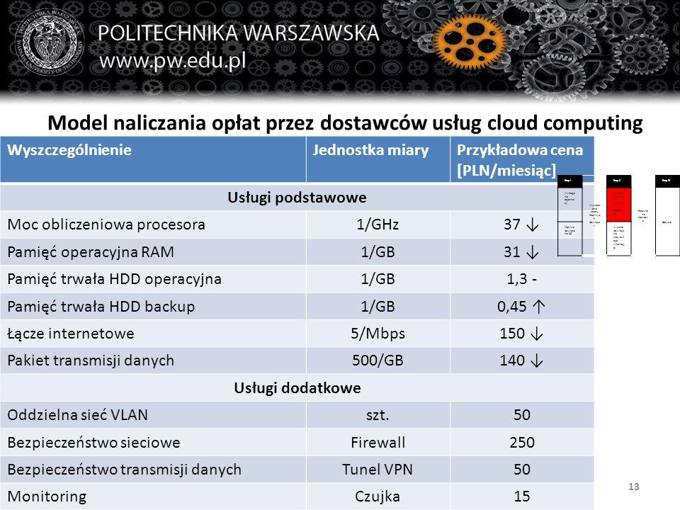 Wydział Zarządzania132014-05-28 Model naliczania opłat przez dostawców usług cloud computing WyszczególnienieJednostka miaryPrzykładowa cena [PLN/miesiąc] Usługi podstawowe Moc obliczeniowa procesora1/GHz37 ↓ Pamięć operacyjna RAM1/GB31 ↓ Pamięć trwała HDD operacyjna1/GB1,3 - Pamięć trwała HDD backup1/GB0,45 ↑ Łącze internetowe5/Mbps150 ↓ Pakiet transmisji danych500/GB140 ↓ Usługi dodatkowe Oddzielna sieć VLANszt.50 Bezpieczeństwo siecioweFirewall250 Bezpieczeństwo transmisji danychTunel VPN50 MonitoringCzujka15 Etap I Wyznacz enie zbioru możliwyc h rozwiąza ń Etap II Porówna nie kosztow e Etap III Wymaga nia organiza cji Wycena uzyskany ch rozwiąza ń w modelu CC Decyzja Możliwe rozwiąza nia CC Wycena rozwiąza nia klasyczn ego (własneg o)