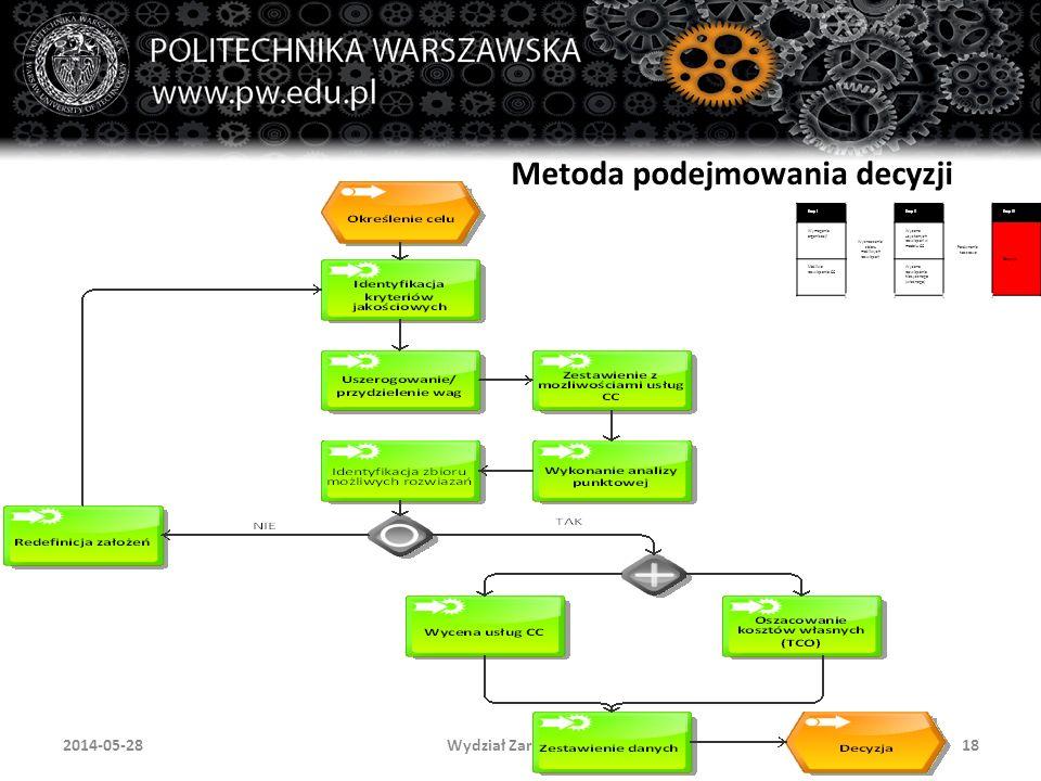Wydział Zarządzania182014-05-28 Metoda podejmowania decyzji Etap I Wyznaczenie zbioru możliwych rozwiązań Etap II Porównanie kosztowe Etap III Wymagania organizacji Wycena uzyskanych rozwiązań w modelu CC Decyzja Możliwe rozwiązania CC Wycena rozwiązania klasycznego (własnego)