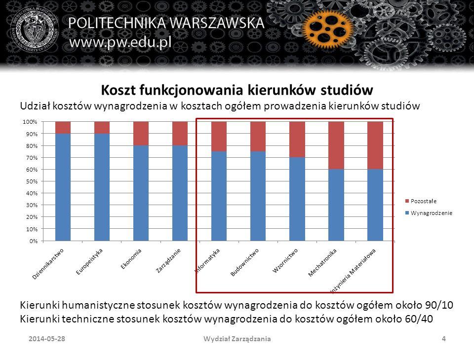 """Wydział Zarządzania152014-05-28 Koszty środowiska w """"chmurze studium przypadku 1.Miesięczne koszty stałe usługi (niezależne od liczby użytkowników) – 8 069, 60 PLN 2.Miesięczne koszty zmienne (zależne od liczby użytkowników) – 188,49 PLN 3.Roczne koszty usługi (z VAT) – 121 888, 01 PLN"""