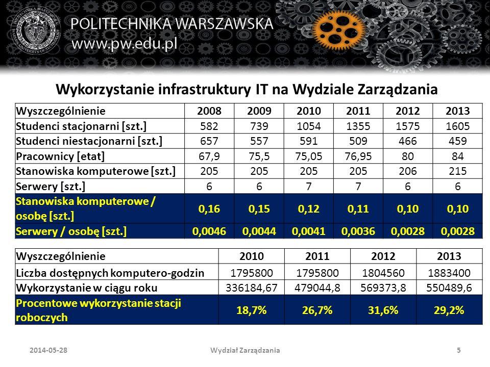 Wydział Zarządzania162014-05-28 Częściowe wyniki badania jednostek organizacyjnych Politechniki Warszawskiej 1.Czy istnieje potrzeba ewidencji takich kosztów.