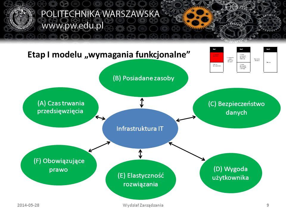 """Wydział Zarządzania92014-05-28 Etap I modelu """"wymagania funkcjonalne Infrastruktura IT (B) Posiadane zasoby (C) Bezpieczeństwo danych (D) Wygoda użytkownika (E) Elastyczność rozwiązania (F) Obowiązujące prawo (A) Czas trwania przedsięwzięcia Etap I Wyznaczenie zbioru możliwych rozwiązań Etap II Porównanie kosztowe Etap III Wymagania organizacji Wycena uzyskanych rozwiązań w modelu CC Decyzja Możliwe rozwiązania CC Wycena rozwiązania klasycznego (własnego)"""