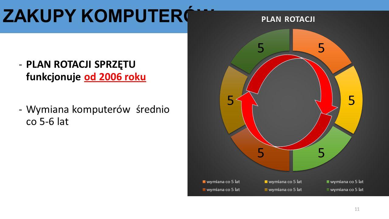 ZAKUPY KOMPUTERÓW -PLAN ROTACJI SPRZĘTU funkcjonuje od 2006 roku -Wymiana komputerów średnio co 5-6 lat 11