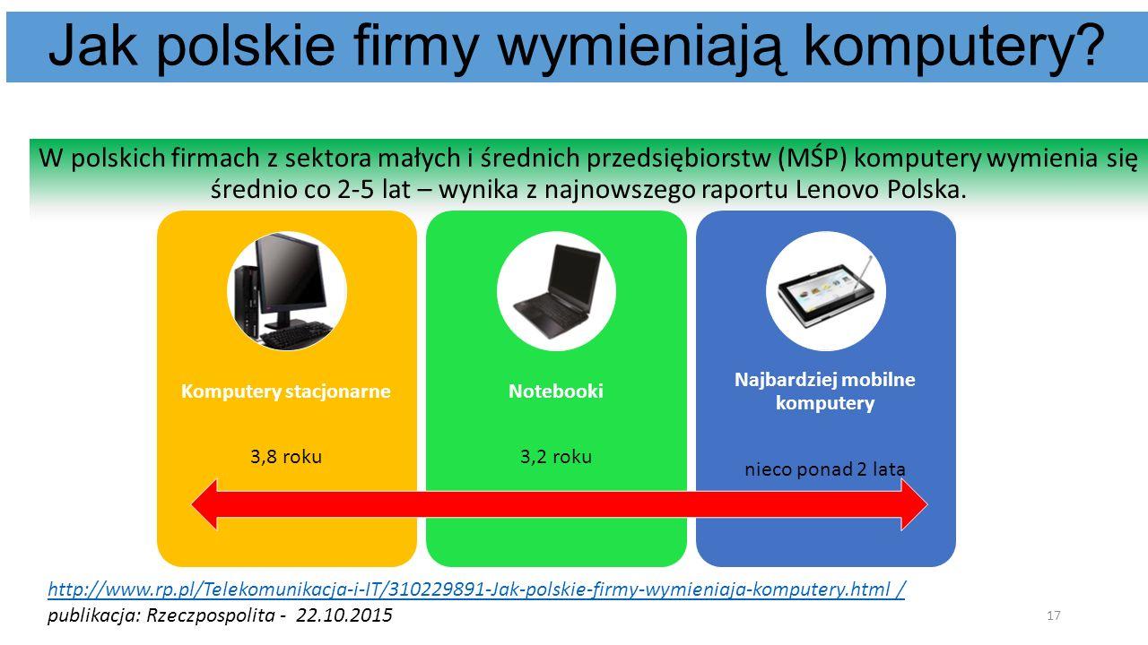 Jak polskie firmy wymieniają komputery? W polskich firmach z sektora małych i średnich przedsiębiorstw (MŚP) komputery wymienia się średnio co 2-5 lat