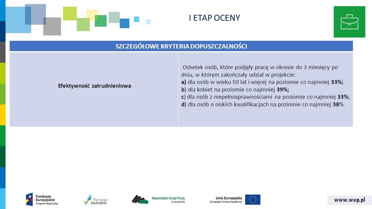 www.wup.pl I ETAP OCENY SZCZEGÓŁOWE KRYTERIA DOPUSZCZALNOŚCI Efektywność zatrudnieniowa Odsetek osób, które podjęły pracę w okresie do 3 miesięcy po dniu, w którym zakończały udział w projekcie: a) dla osób w wieku 50 lat i więcej na poziomie co najmniej 33%; b) dla kobiet na poziomie co najmniej 39%; c) dla osób z niepełnosprawnościami na poziomie co najmniej 33%; d) dla osób o niskich kwalifikacjach na poziomie co najmniej 38%.