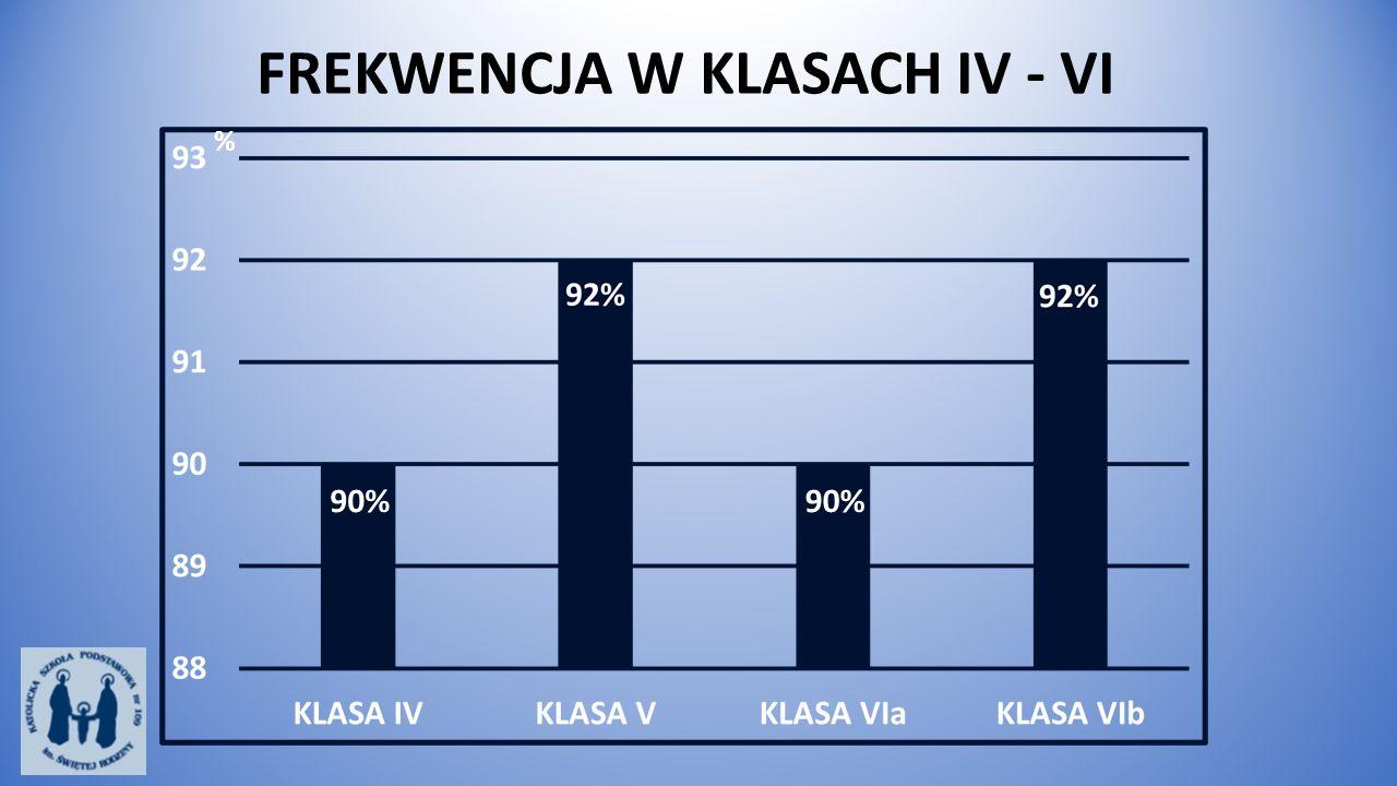 FREKWENCJA W KLASACH IV - VI % 90%
