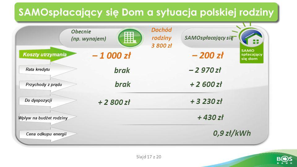 Slajd 17 z 20 SAMOspłacający się Dom a sytuacja polskiej rodziny SAMOspłacający się Obecnie (np.