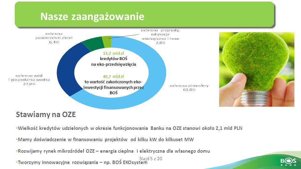 Slajd 5 z 20 Nasze zaangażowanie 13,2 mld zł kredytów BOŚ na eko-przedsięwzięcia 40,7 mld zł to wartość zakończonych eko- inwestycji finansowanych przez BOŚ Stawiamy na OZE Wielkość kredytów udzielonych w okresie funkcjonowania Banku na OZE stanowi około 2,1 mld PLN Mamy doświadczenie w finansowaniu projektów od kilku kW do kilkuset MW Rozwijamy rynek mikroźródeł OZE – energia cieplna i elektryczna dla własnego domu Tworzymy innowacyjne rozwiązania – np.