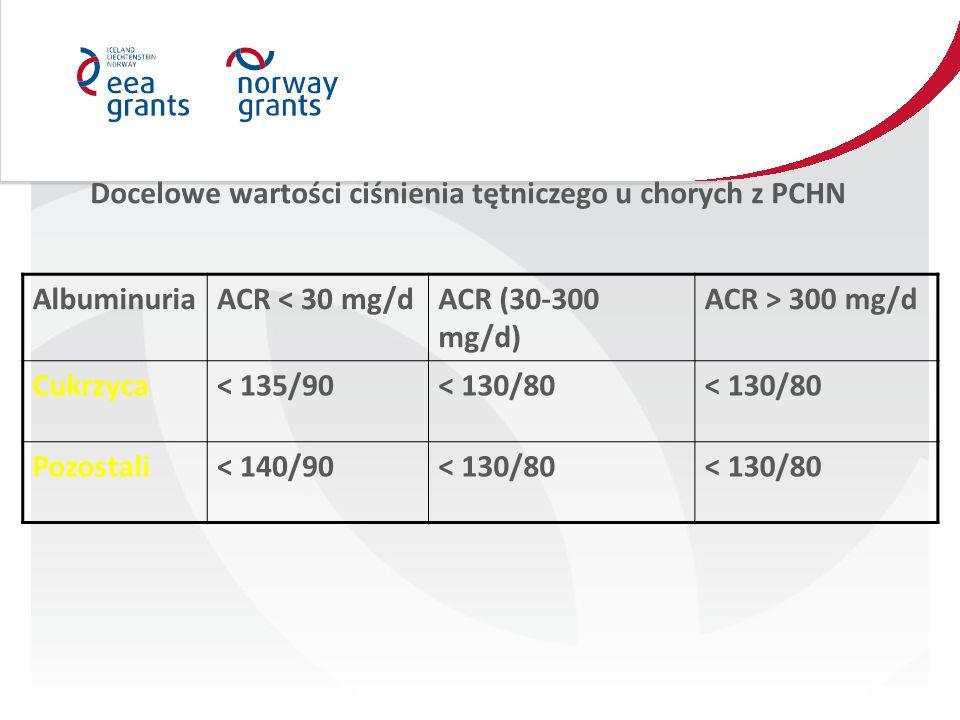 Docelowe wartości ciśnienia tętniczego u chorych z PCHN AlbuminuriaACR < 30 mg/dACR (30-300 mg/d) ACR > 300 mg/d Cukrzyca< 135/90< 130/80 Pozostali< 140/90< 130/80