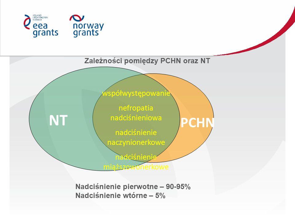 Zależności pomiędzy PCHN oraz NT PCHN NT współwystępowanie nefropatia nadciśnieniowa nadciśnienie naczynionerkowe nadciśnienie miąższowonerkowe Nadciśnienie pierwotne – 90-95% Nadciśnienie wtórne – 5%