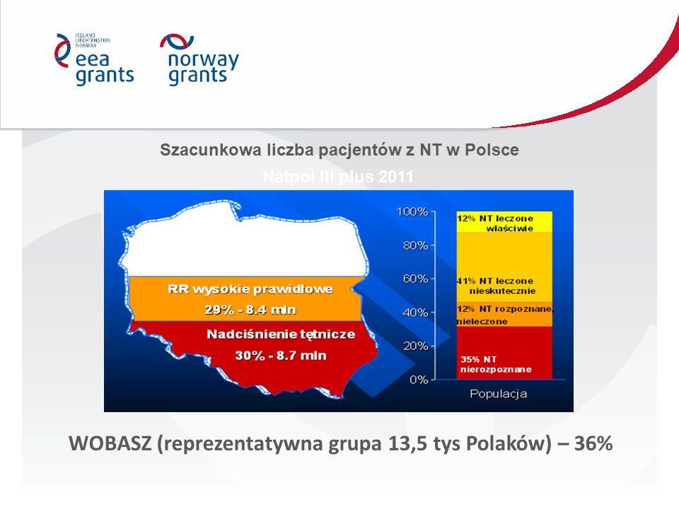 Szacunkowa liczba pacjentów z NT w Polsce Natpol III plus 2011 WOBASZ (reprezentatywna grupa 13,5 tys Polaków) – 36%