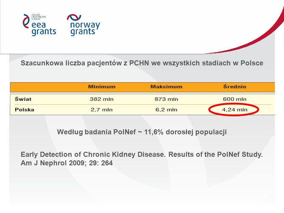 Szacunkowa liczba pacjentów z PCHN we wszystkich stadiach w Polsce Według badania PolNef ~ 11,6% dorosłej populacji Early Detection of Chronic Kidney
