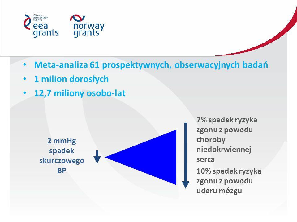 Meta-analiza 61 prospektywnych, obserwacyjnych badań 1 milion dorosłych 12,7 miliony osobo-lat 2 mmHg spadek skurczowego BP 10% spadek ryzyka zgonu z powodu udaru mózgu 7% spadek ryzyka zgonu z powodu choroby niedokrwiennej serca