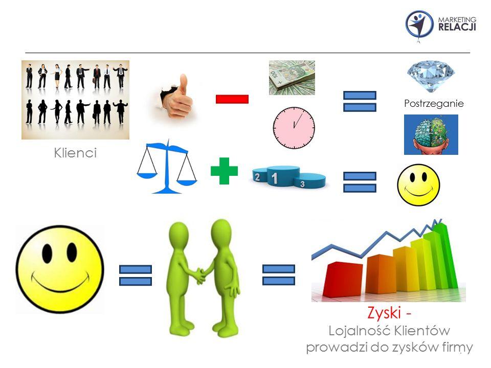 . Klienci Postrzeganie Zyski - Lojalność Klientów prowadzi do zysków firmy