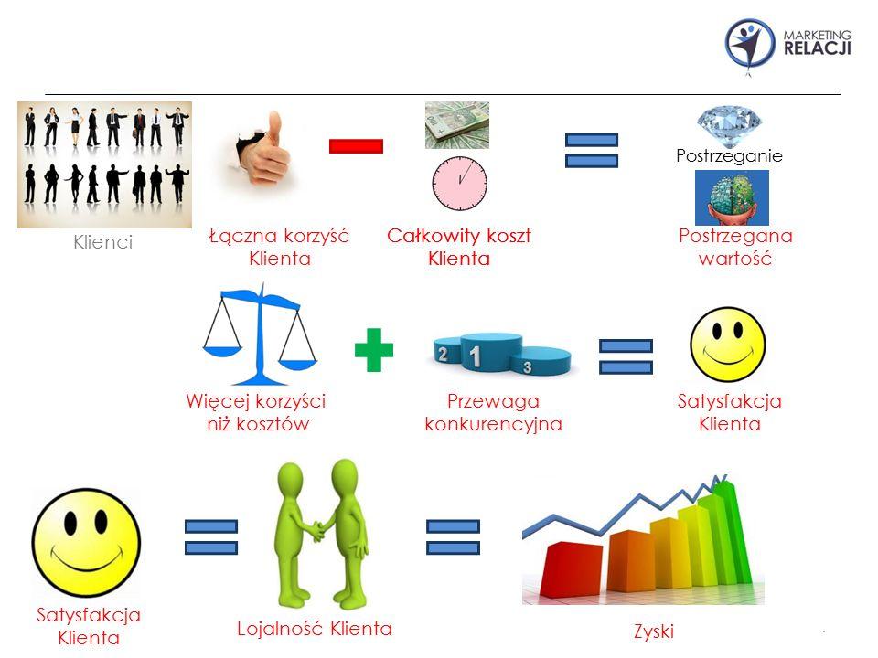 . Klienci Postrzeganie Zyski Łączna korzyść Klienta Całkowity koszt Klienta Postrzegana wartość Więcej korzyści niż kosztów Przewaga konkurencyjna Sat