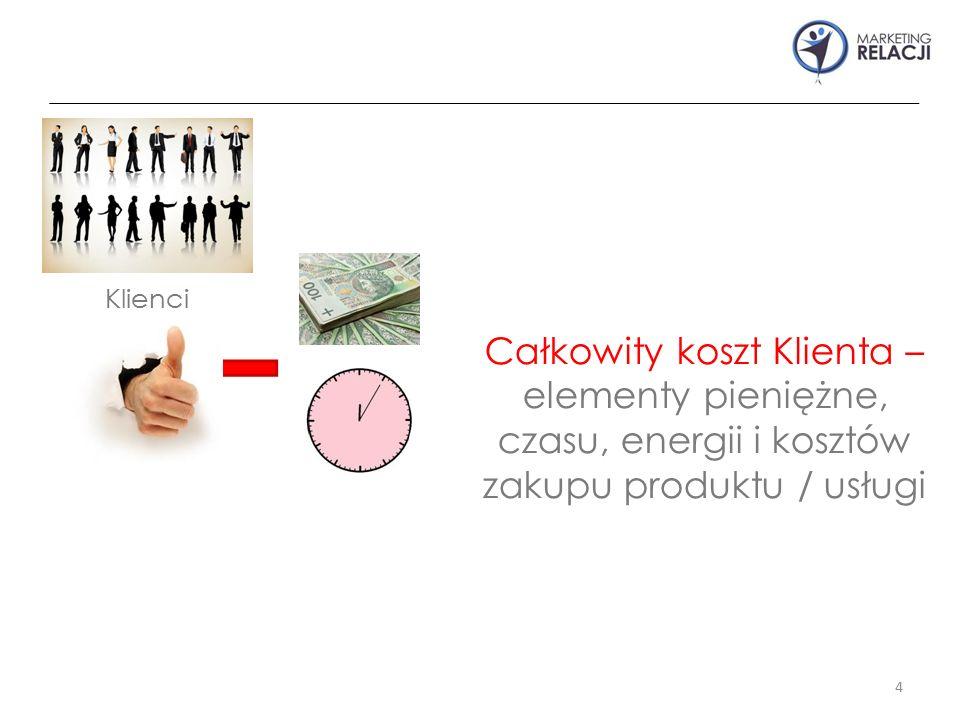 4 Klienci Całkowity koszt Klienta – elementy pieniężne, czasu, energii i kosztów zakupu produktu / usługi