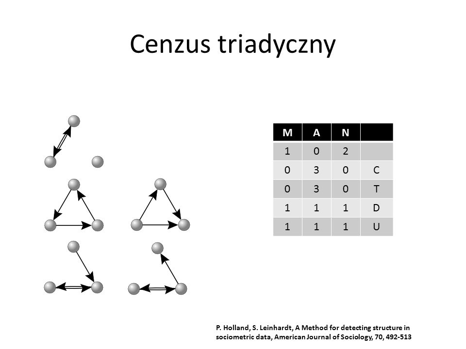 Cenzus triadyczny MAN 102 030C 030T 111D 111U P. Holland, S. Leinhardt, A Method for detecting structure in sociometric data, American Journal of Soci