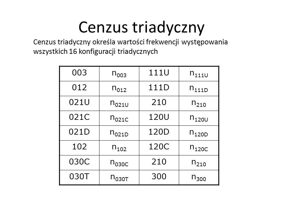 Cenzus triadyczny określa wartości frekwencji występowania wszystkich 16 konfiguracji triadycznych 003n 003 111Un 111U 012n 012 111Dn 111D 021Un 021U 210n 210 021Cn 021C 120Un 120U 021Dn 021D 120Dn 120D 102n 102 120Cn 120C 030Cn 030C 210n 210 030Tn 030T 300n 300 Cenzus triadyczny