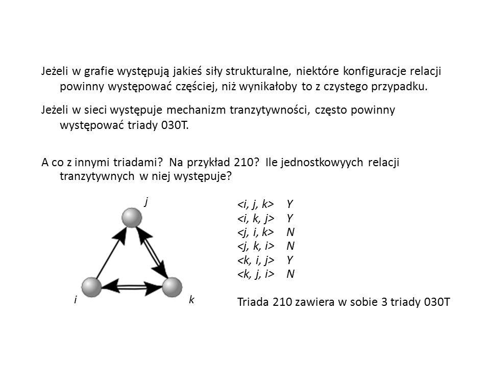 Jeżeli w grafie występują jakieś siły strukturalne, niektóre konfiguracje relacji powinny występować częściej, niż wynikałoby to z czystego przypadku.