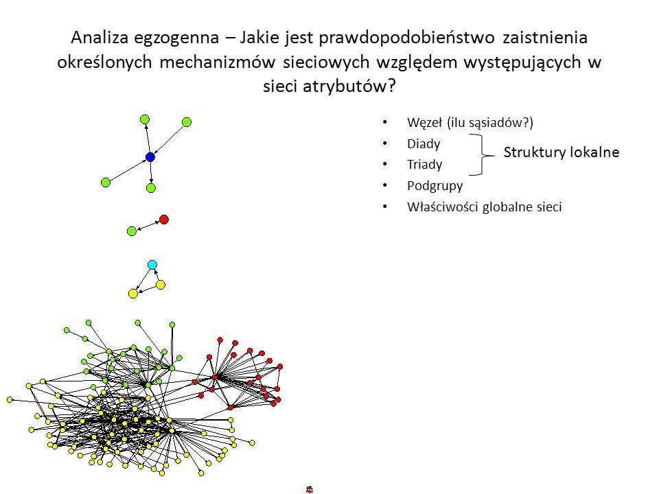 Analiza egzogenna – Jakie jest prawdopodobieństwo zaistnienia określonych mechanizmów sieciowych względem występujących w sieci atrybutów.