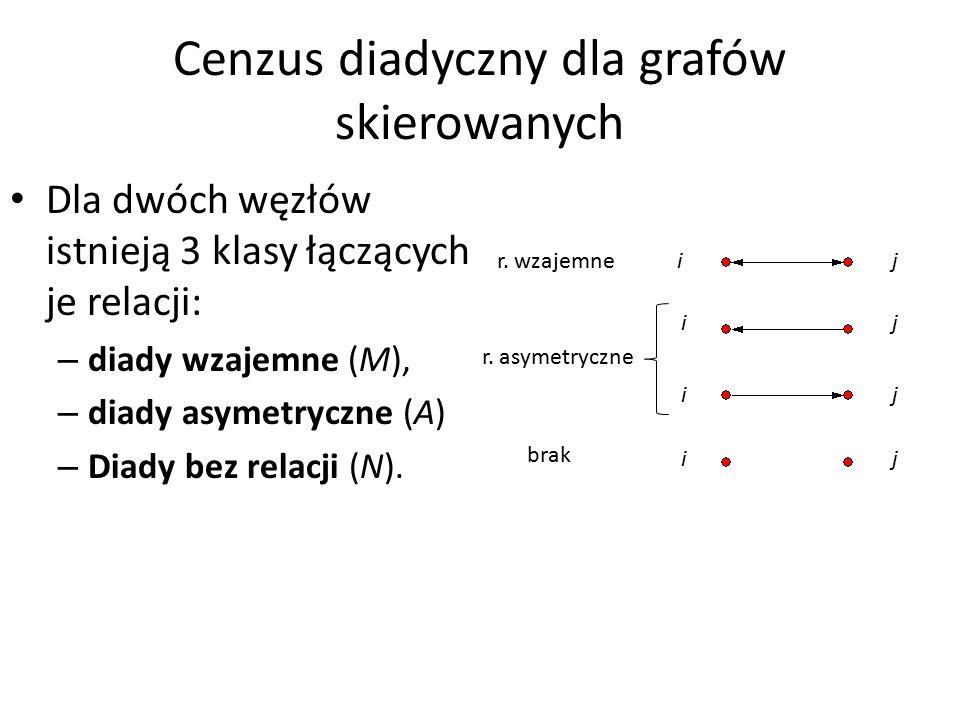 Cenzus diadyczny dla grafów skierowanych Dla dwóch węzłów istnieją 3 klasy łączących je relacji: – diady wzajemne (M), – diady asymetryczne (A) – Diady bez relacji (N).
