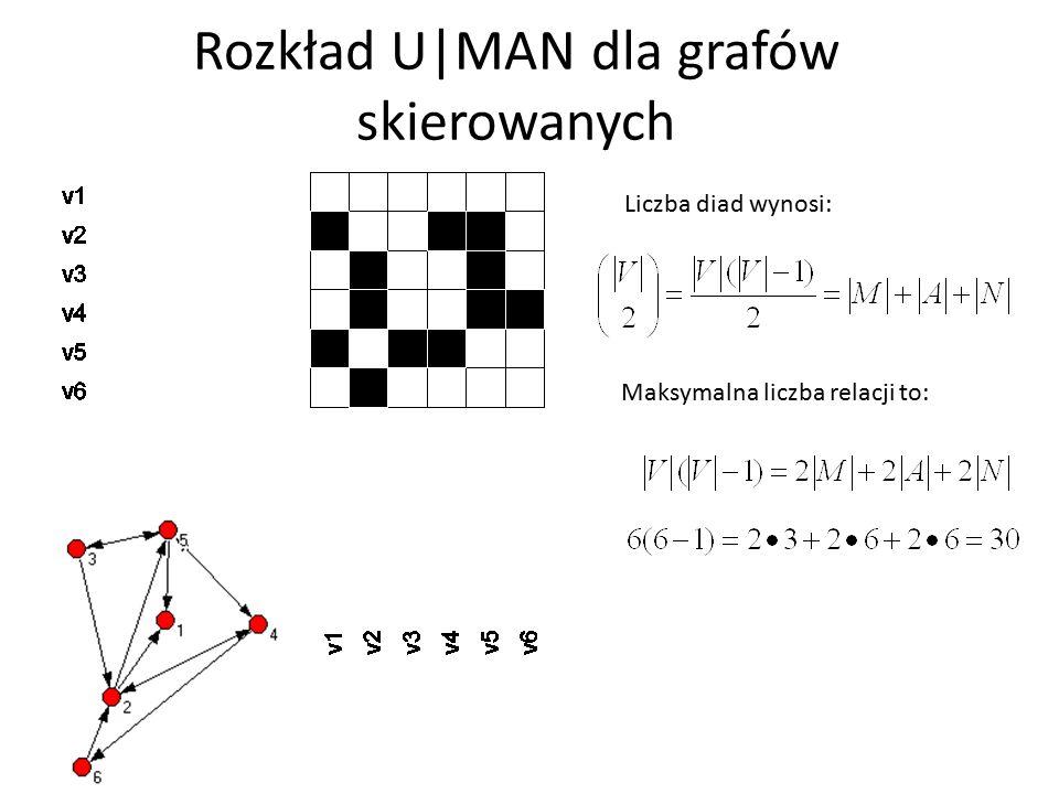 Maksymalna liczba relacji to: Rozkład U|MAN dla grafów skierowanych Liczba diad wynosi: